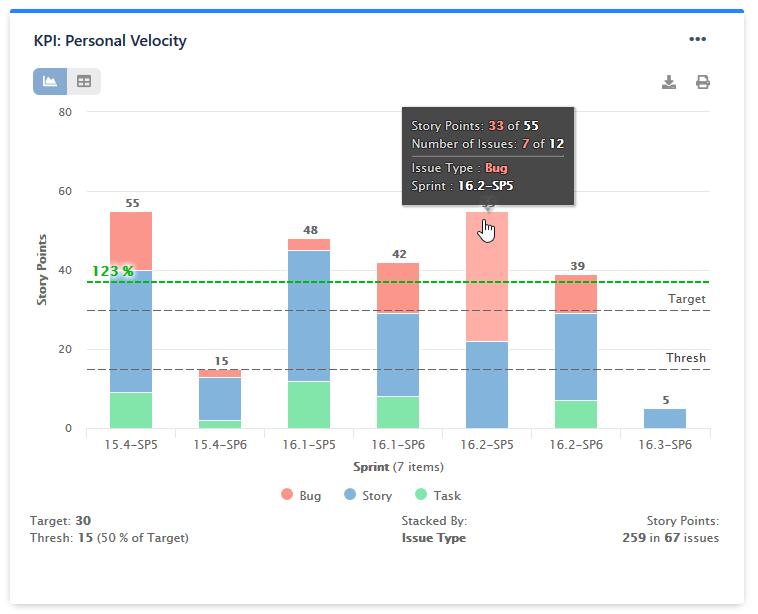 Personal velocity KPI shown on bar chart