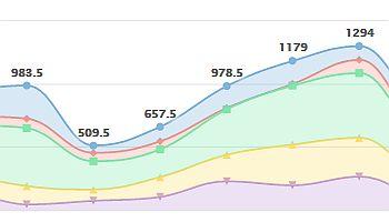 Chart Stacking