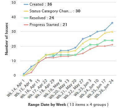 KPI Created vs Resolved vs Any