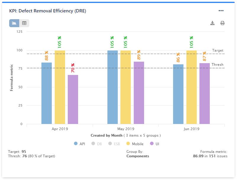 KPI Defect Removal Efficiency