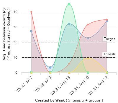 KPI Mean time to resolve (MTTR)