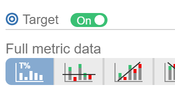 Target Results including Burn down, Burn up, Full metric data, Moving Average